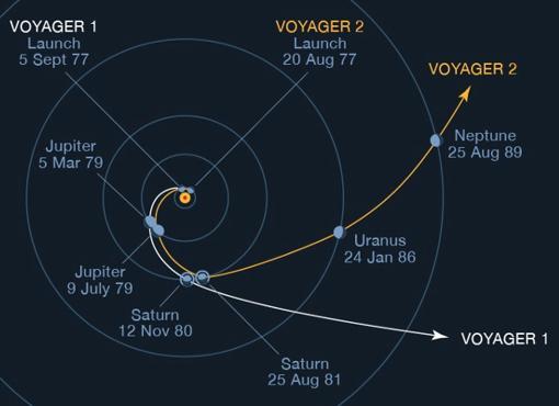 Maniobras de asistencia gravitatoria de las sondas Voyager 1 y Voyager 2, aprovechando el «tirón» de varios planetas