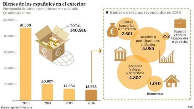 Bienes de los españoles en el exterior