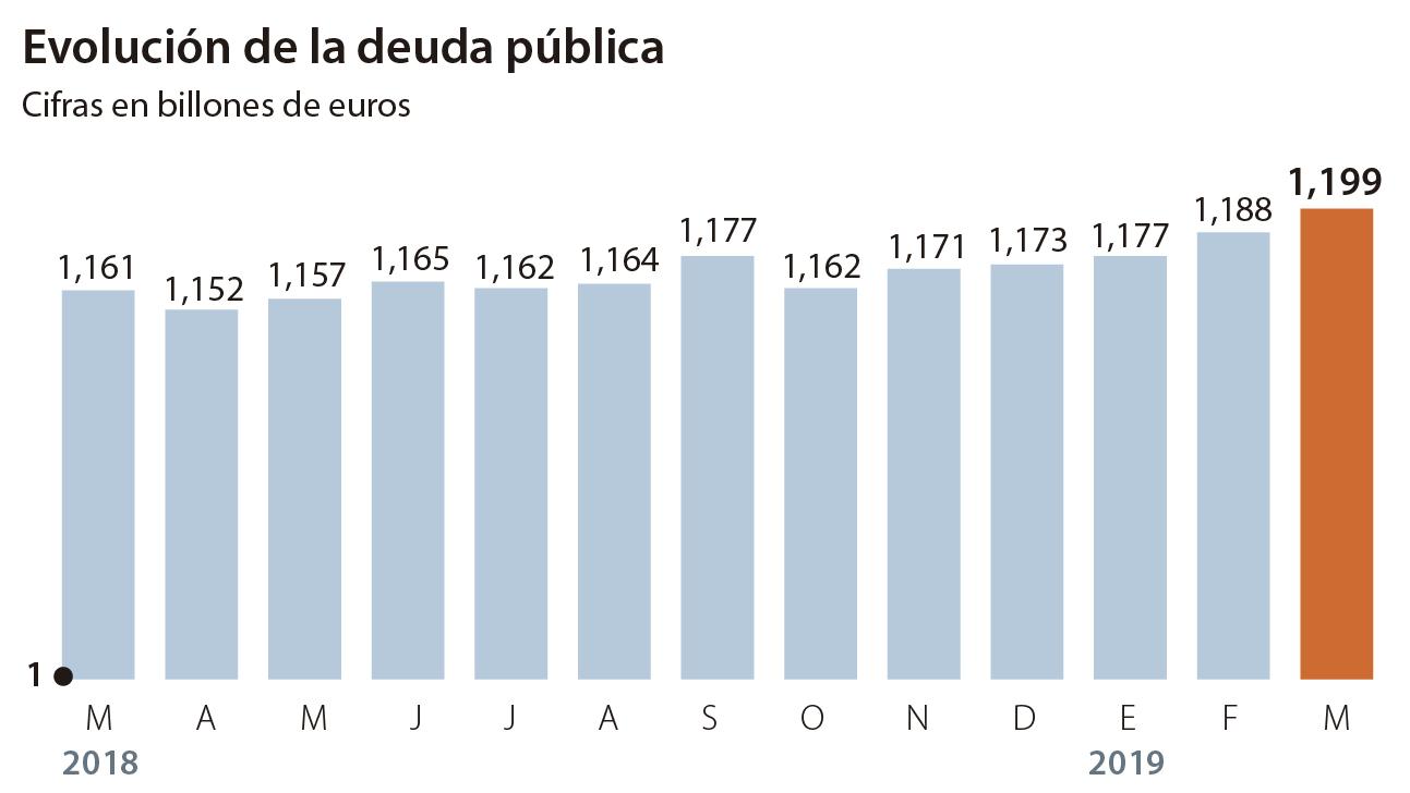 En términos absolutos, la deuda pública alcanza en marzo su nivel histórico más alto