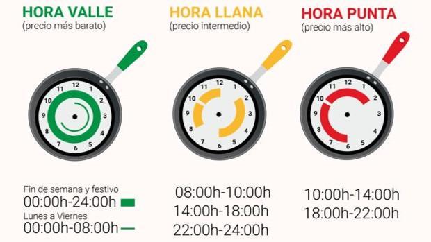 Llega la nueva factura de la luz por tramos horarios: claves para  entenderla y un truco para ahorrar más