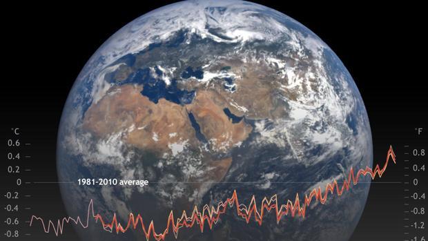 Informe sobre el Estado del clima 2018
