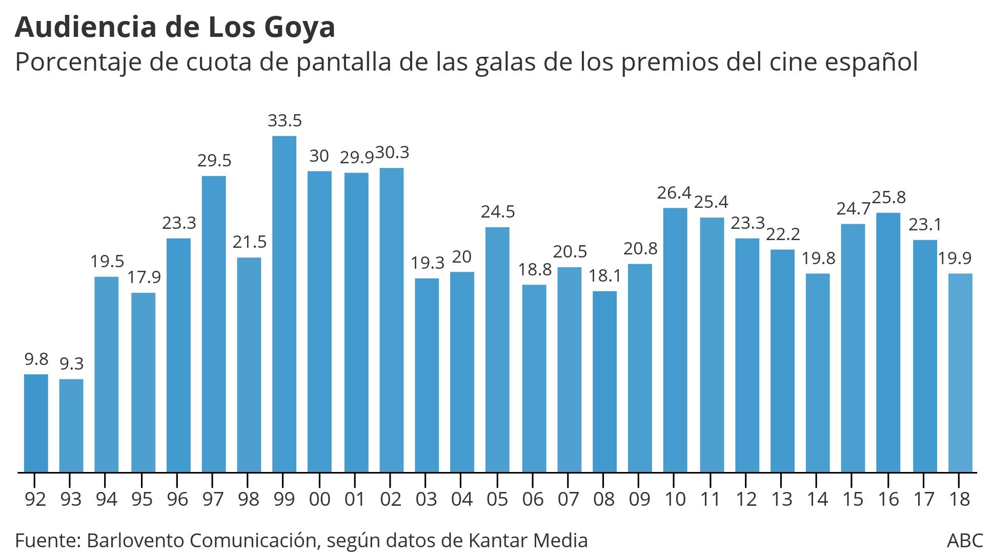 Datos de audiencia de los Goya